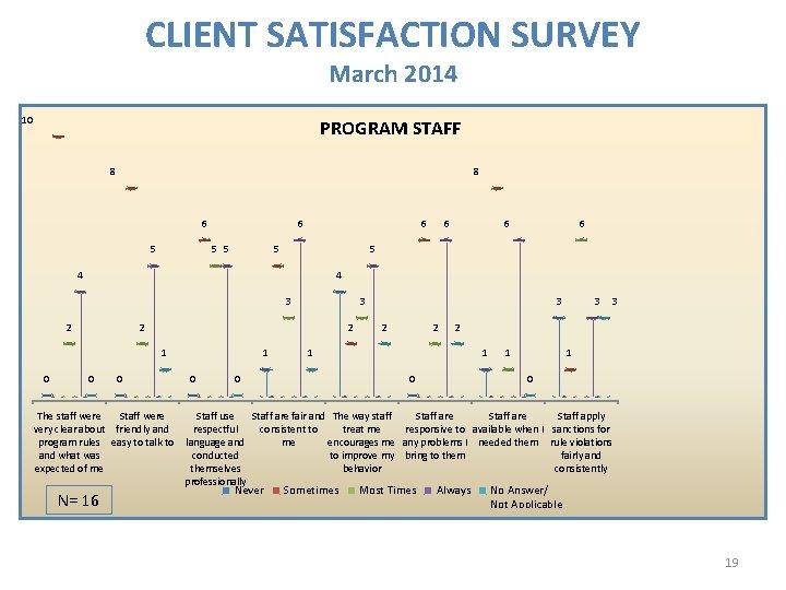 CLIENT SATISFACTION SURVEY March 2014 10 PROGRAM STAFF 8 8 6 5 5 6