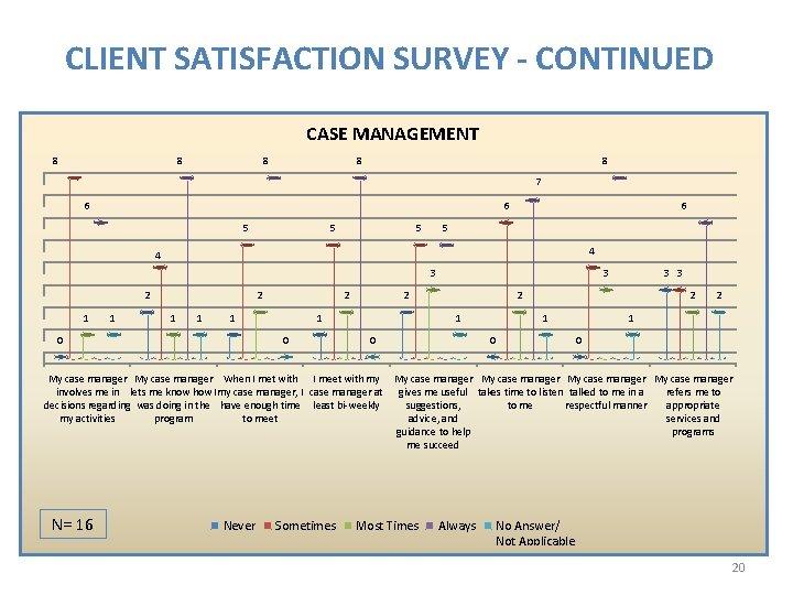 CLIENT SATISFACTION SURVEY - CONTINUED CASE MANAGEMENT 8 8 8 7 6 6 5