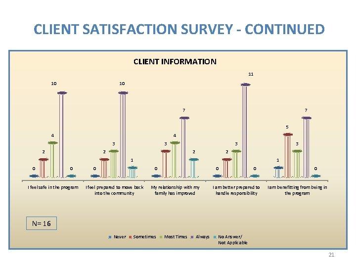 CLIENT SATISFACTION SURVEY - CONTINUED CLIENT INFORMATION 11 10 10 7 7 5 4
