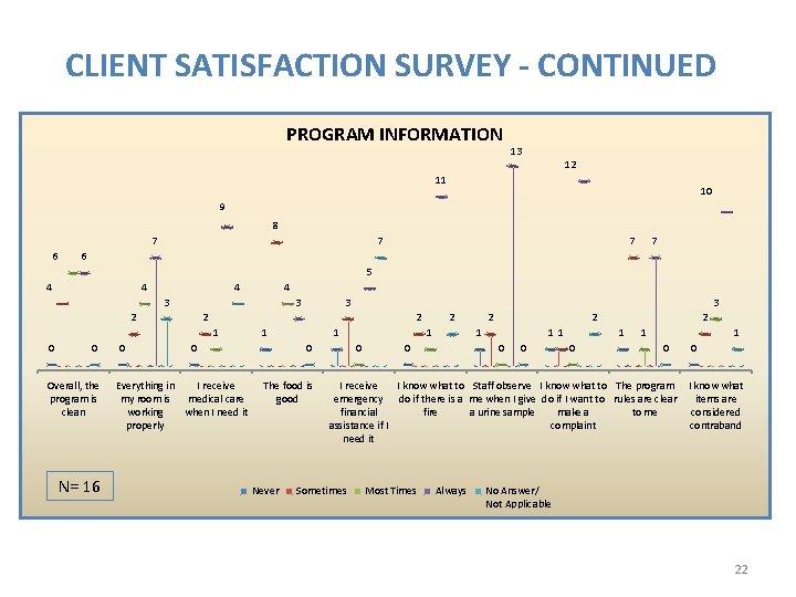 CLIENT SATISFACTION SURVEY - CONTINUED PROGRAM INFORMATION 13 12 11 10 9 8 7
