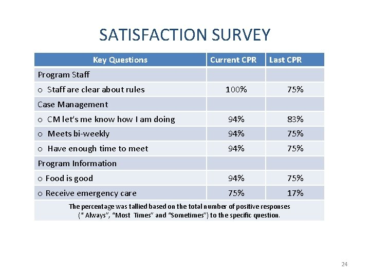 SATISFACTION SURVEY Key Questions Current CPR Last CPR Program Staff o Staff are clear