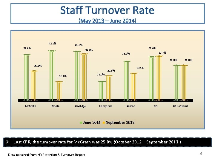 Staff Turnover Rate (May 2013 – June 2014) 42. 1% 41. 7% 38. 9%