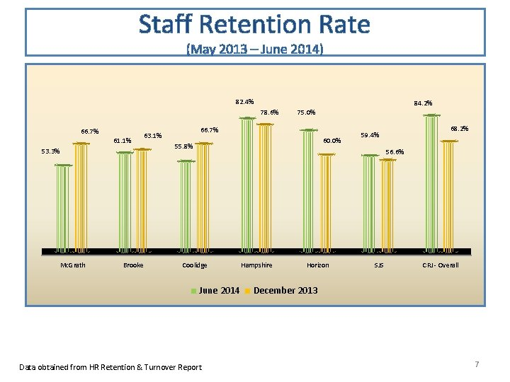 Staff Retention Rate (May 2013 – June 2014) 82. 4% 84. 2% 78. 6%