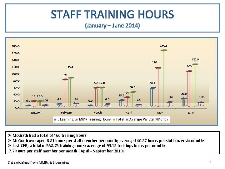 STAFF TRAINING HOURS (January – June 2014) 160. 8 180. 0 160. 0 140.