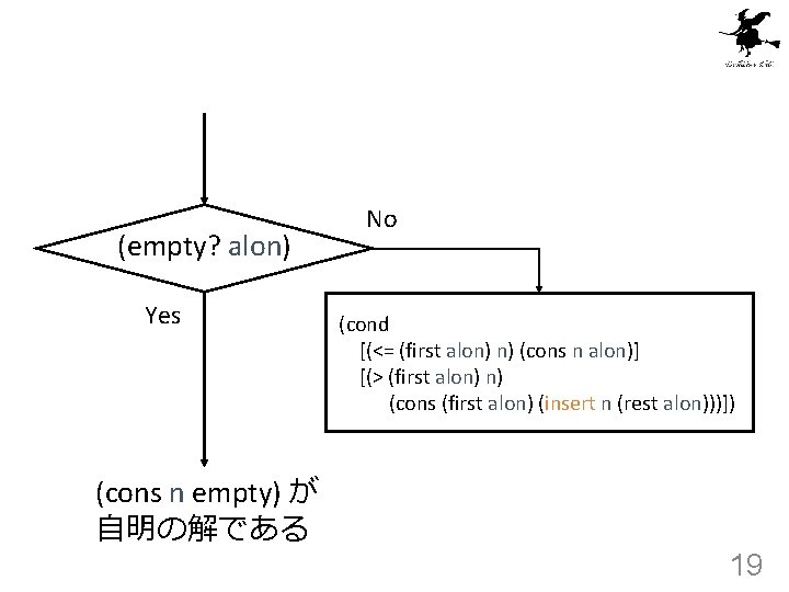 (empty? alon) Yes (cons n empty) が 自明の解である No (cond [(<= (first alon) n)