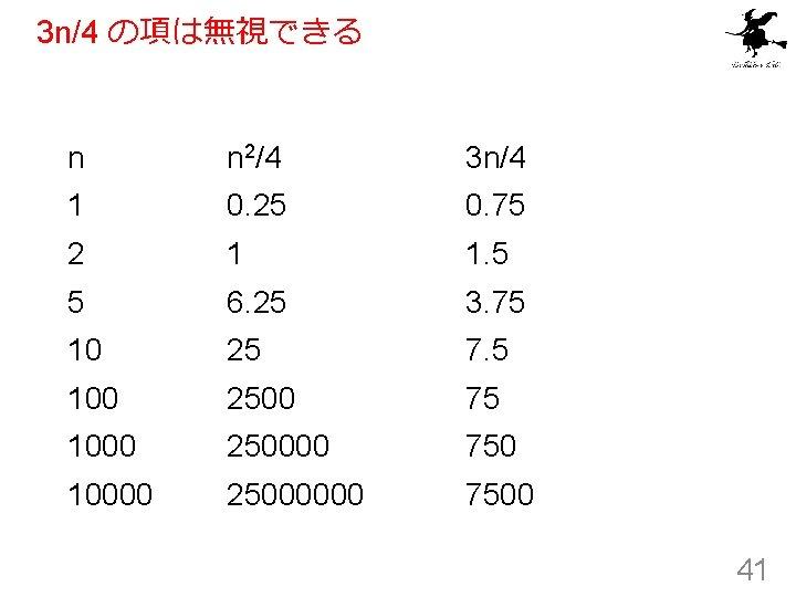 3 n/4 の項は無視できる n n 2/4 3 n/4 1 0. 25 0. 75 2