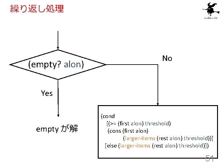 繰り返し処理 (empty? alon) No Yes empty が解 (cond [(>= (first alon) threshold) (cons (first