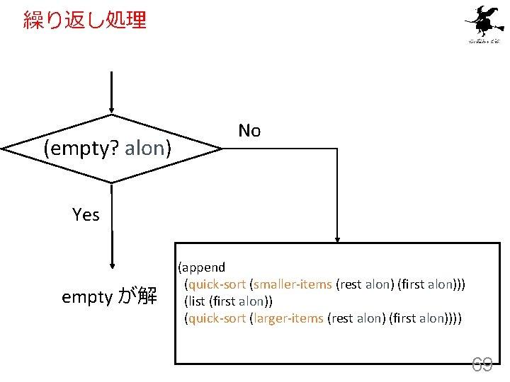 繰り返し処理 (empty? alon) No Yes empty が解 (append (quick-sort (smaller-items (rest alon) (first alon)))