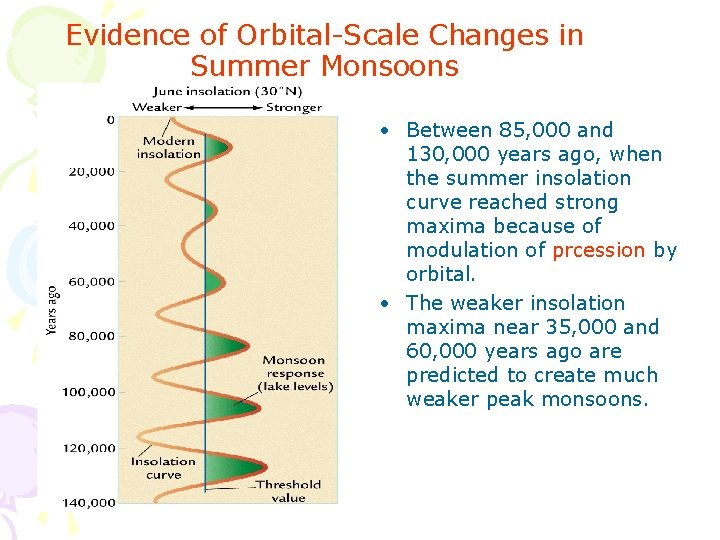 Evidence of Orbital-Scale Changes in Summer Monsoons • Between 85, 000 and 130, 000