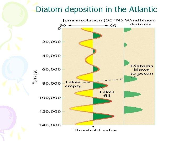 Diatom deposition in the Atlantic