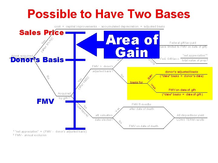 Possible to Have Two Bases cost + capital improvements - accumulated depreciation = adjusted