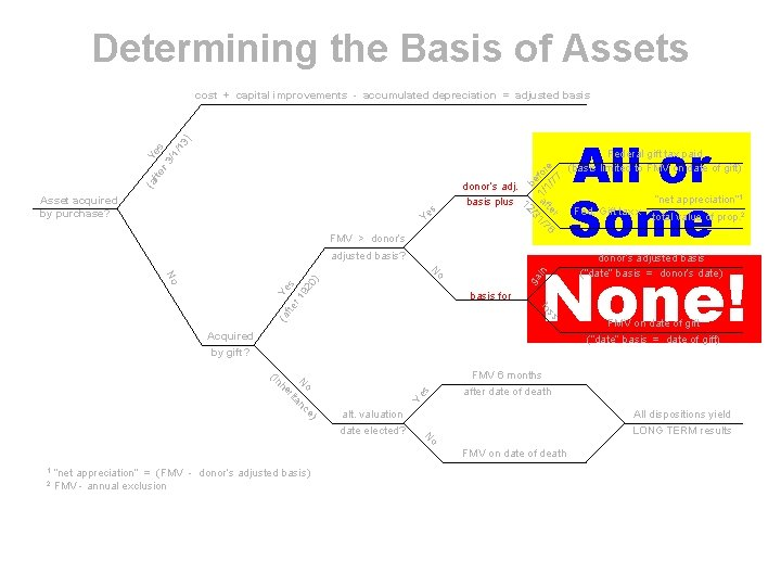 Determining the Basis of Assets FMV > donor's adjusted basis? ) o Ye s