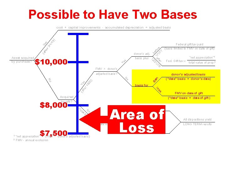 Possible to Have Two Bases FMV > donor's r 6 te af 1/7 /3