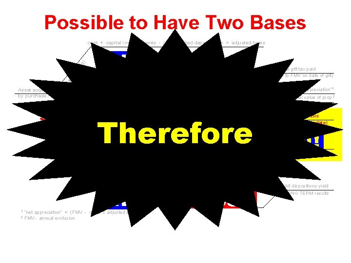 Possible to Have Two Bases Federal gift tax paid (basis limited to FMV on