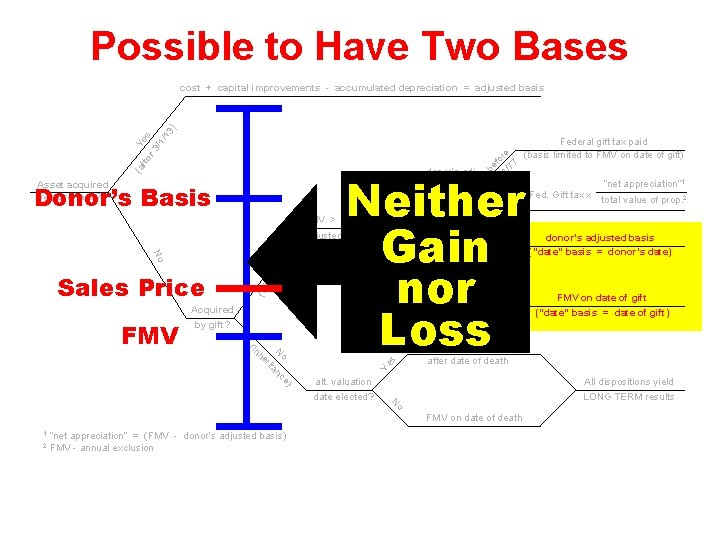"""Possible to Have Two Bases FMV > donor's adjusted basis (""""date"""" basis = donor's"""