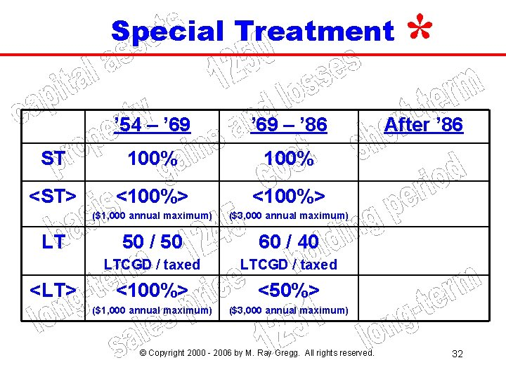 Special Treatment ' 54 – ' 69 – ' 86 ST 100% <ST> <100%>