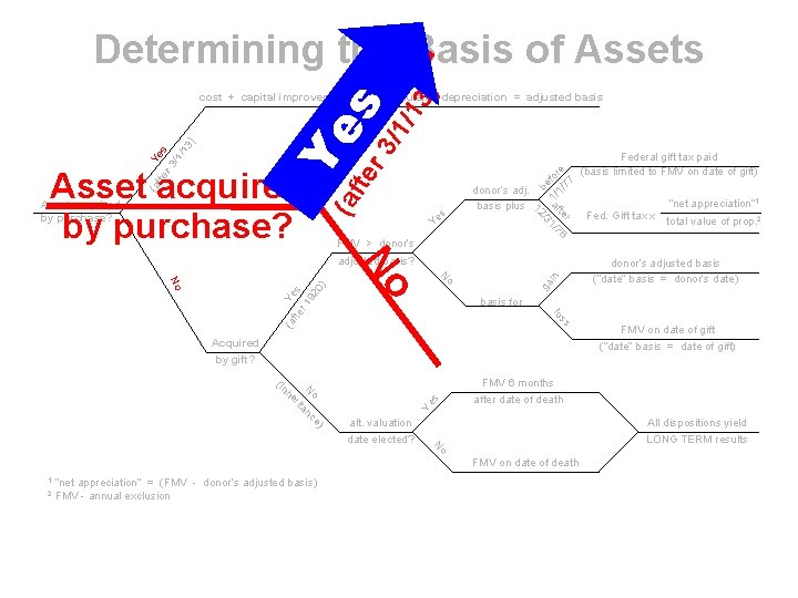 r 3 s /1/ 13 ) Determining the Basis of Assets s Ye FMV