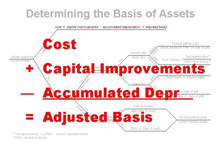 Determining the Basis of Assets (a fte Yes r 3 /1 /1 3) Cost
