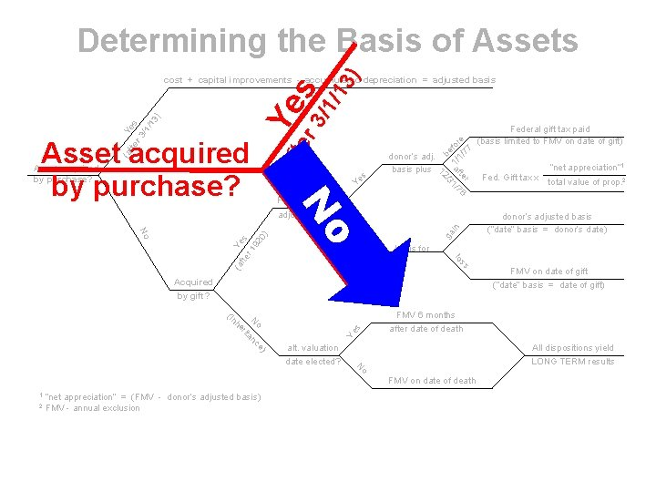 r 3 s /1/ 13 ) Determining the Basis of Assets fte (a (a