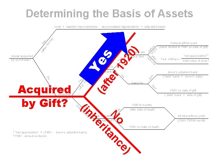Determining the Basis of Assets be 1/ for 1/ e 77 0) 92 r