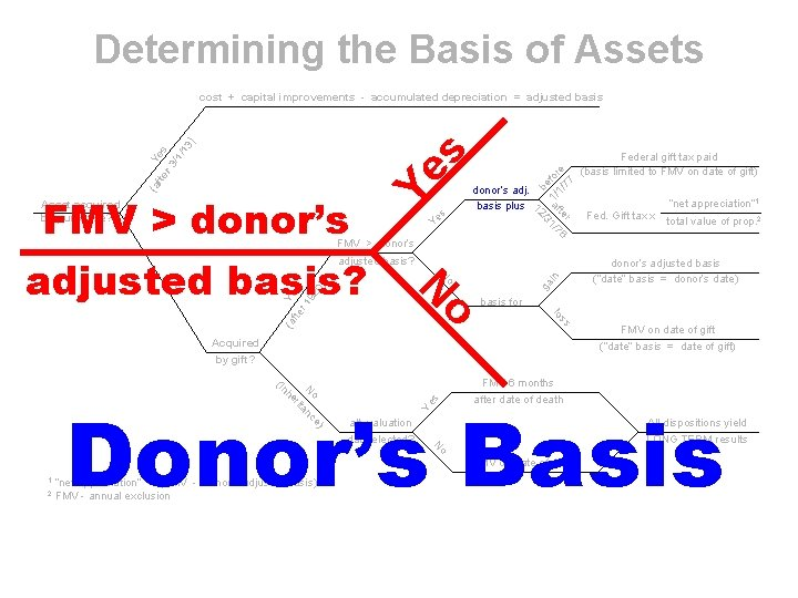 Determining the Basis of Assets FMV > donor's adjusted basis? be 1/ for 1/