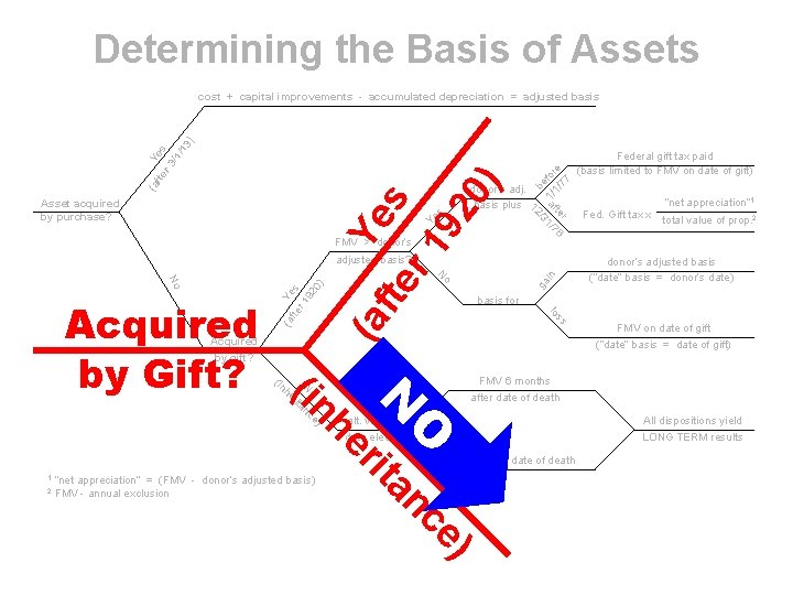 Determining the Basis of Assets FMV > donor's be 1/ for 1/ e 77
