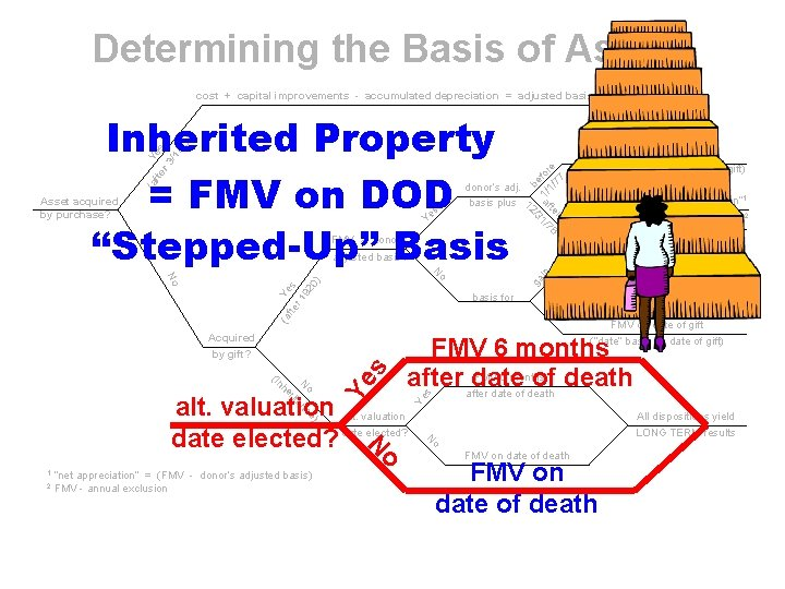 Determining the Basis of Assets fte Yes r 3 /1 /1 3) (a s
