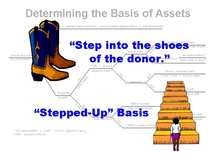 Determining the Basis of Assets cost + capital improvements - accumulated depreciation = adjusted