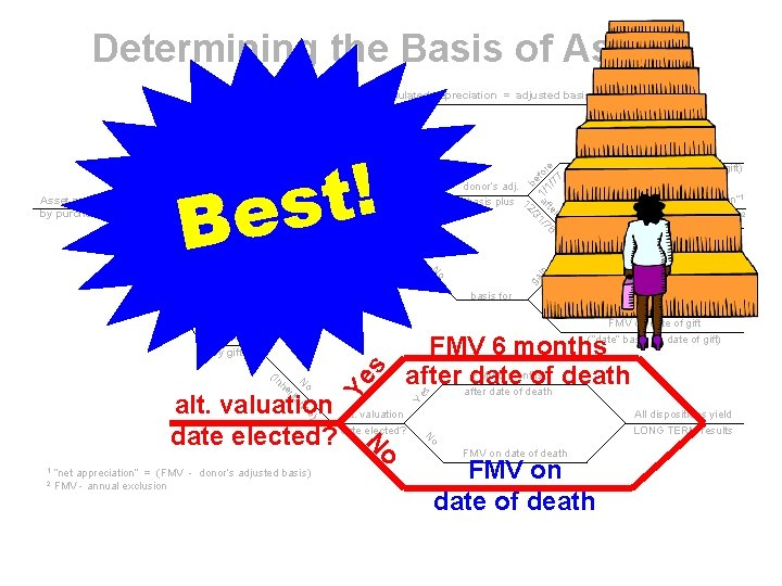 Determining the Basis of Assets fte Yes r 3 /1 /1 3) (a FMV