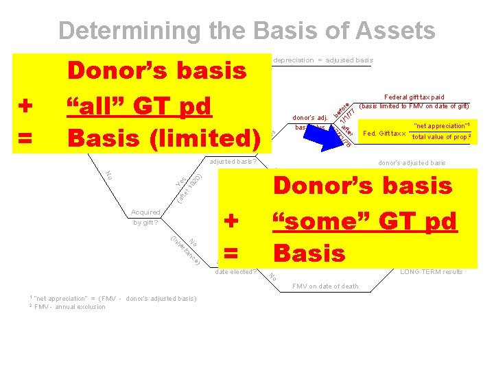 """Determining the Basis of Assets Donor's basis """"all"""" GT pd Basis (limited) FMV >"""