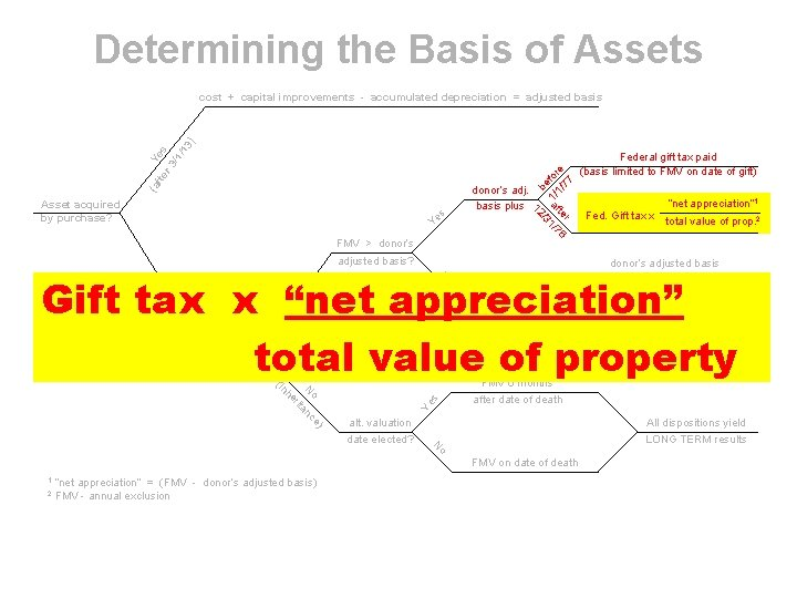 Determining the Basis of Assets FMV > donor's r 6 te af 1/7 /3