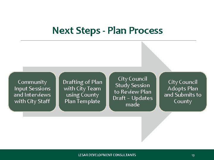 Next Steps - Plan Process Community Input Sessions and Interviews with City Staff Drafting
