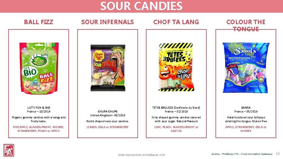 SOUR CANDIES BALL FIZZ LUTTI FUN & BIO France – 10/2019 Organic gummy candies