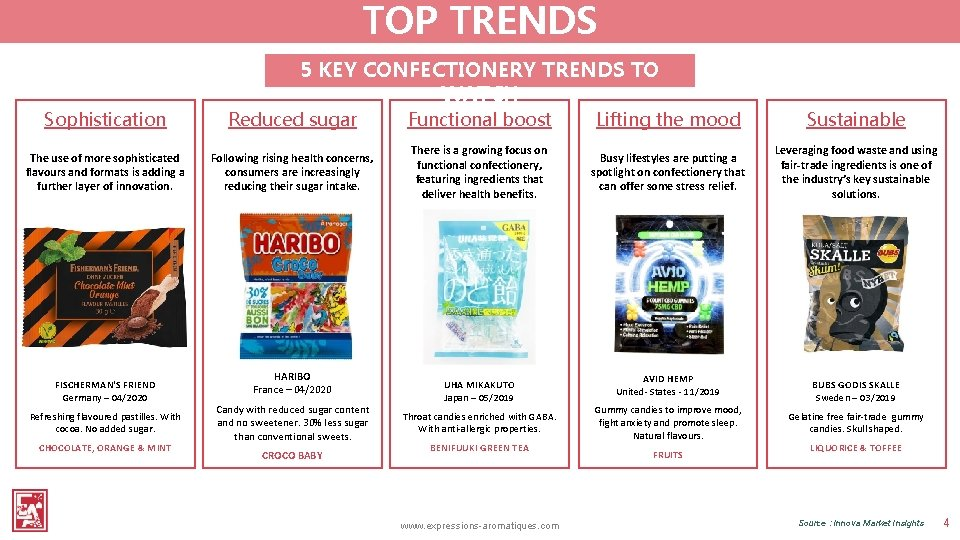 TOP TRENDS 5 KEY CONFECTIONERY TRENDS TO WATCH Sophistication Reduced sugar Functional boost Lifting
