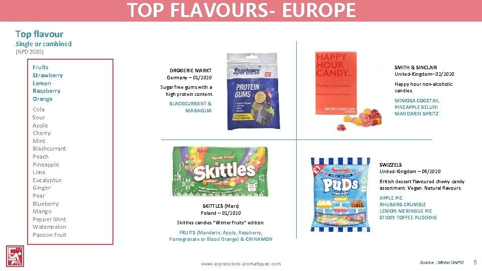 TOP FLAVOURS- EUROPE Top flavour Single or combined (NPD 2020) Fruits Strawberry Lemon Raspberry