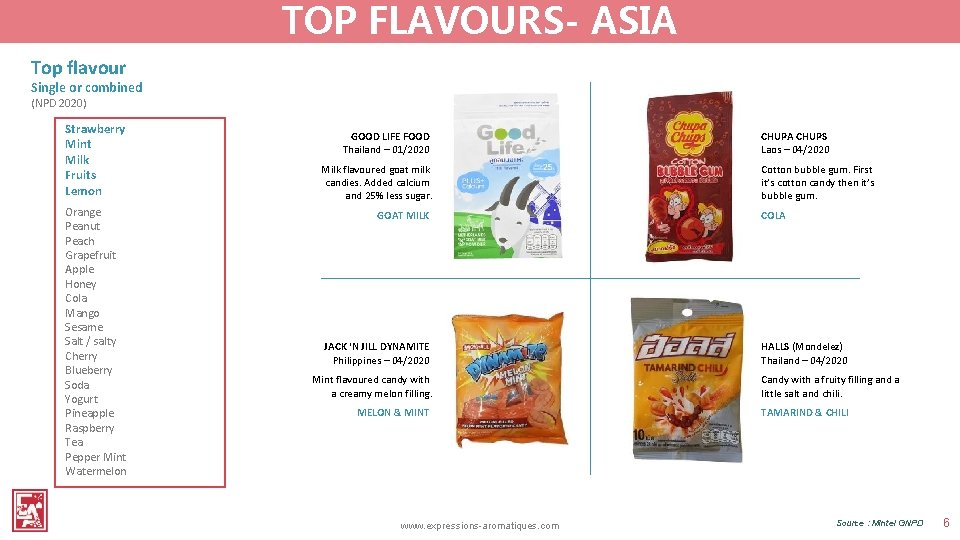 TOP FLAVOURS- ASIA Top flavour Single or combined (NPD 2020) Strawberry Mint Milk Fruits