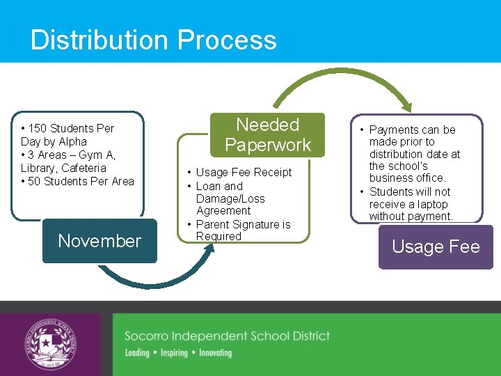 Distribution Process • 150 Students Per Day by Alpha • 3 Areas – Gym