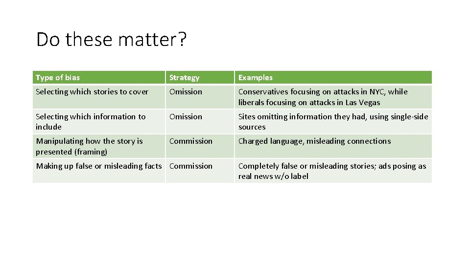 Do these matter? Type of bias Strategy Examples Selecting which stories to cover Omission