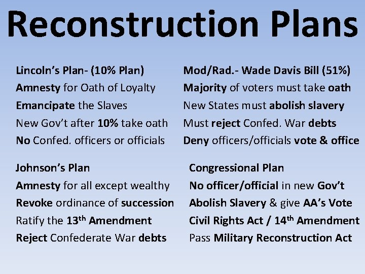 Reconstruction Plans Lincoln's Plan- (10% Plan) Amnesty for Oath of Loyalty Emancipate the Slaves
