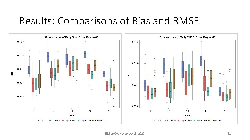 Results: Comparisons of Bias and RMSE Big. Surv 20: November 13, 2020 11