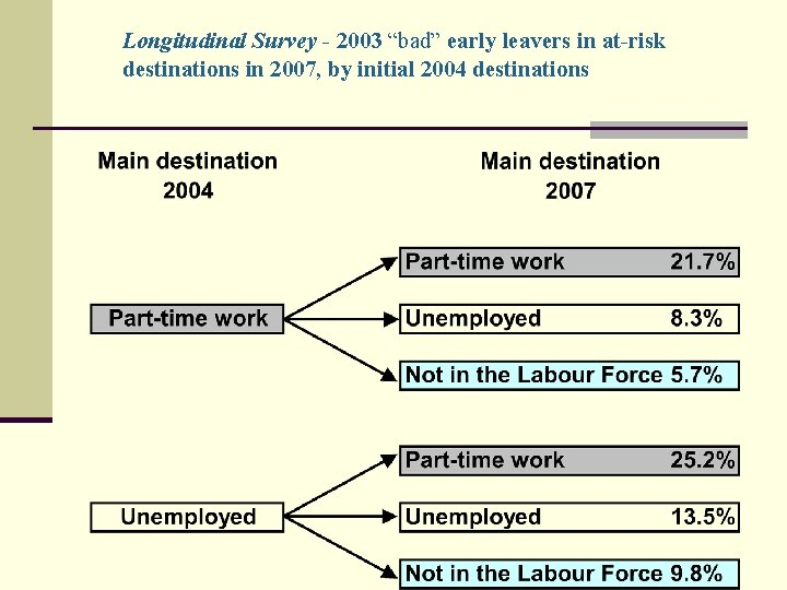 """Longitudinal Survey - 2003 """"bad"""" early leavers in at-risk destinations in 2007, by initial"""