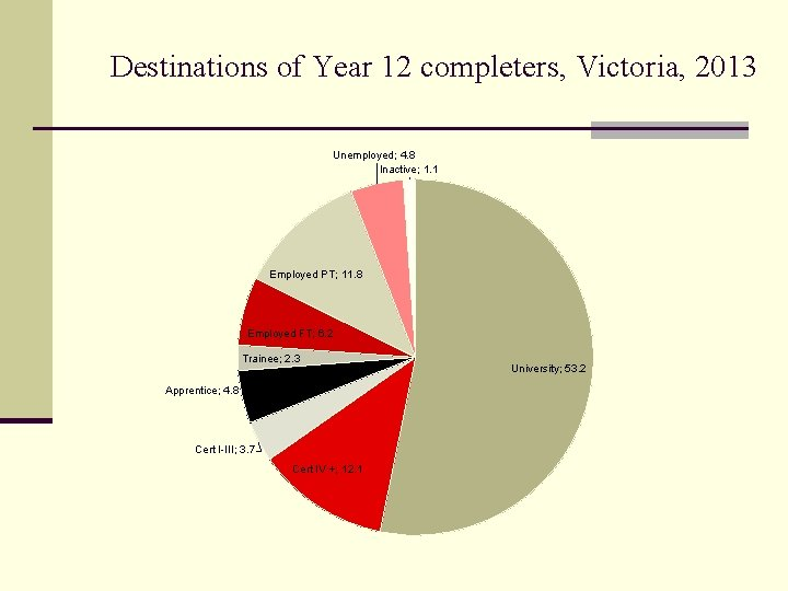 Destinations of Year 12 completers, Victoria, 2013 Unemployed; 4. 8 Inactive; 1. 1 Employed