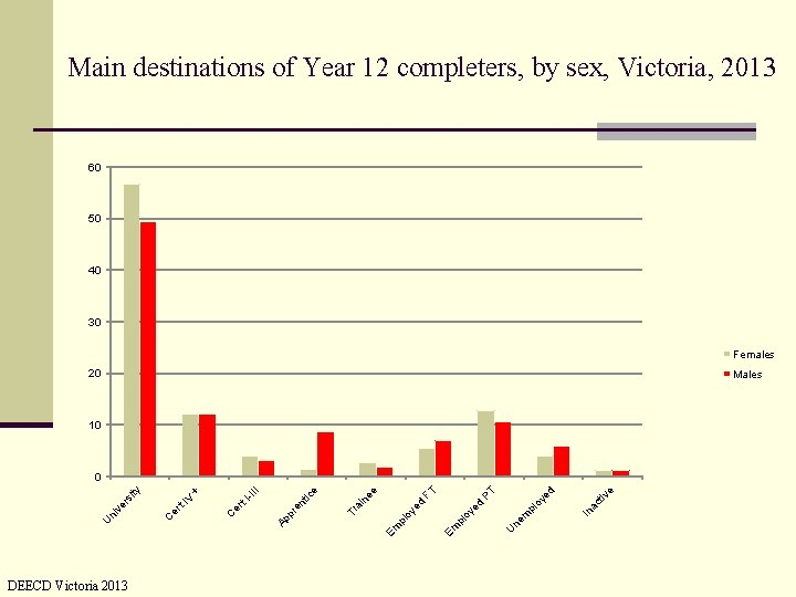 Main destinations of Year 12 completers, by sex, Victoria, 2013 60 50 40 30