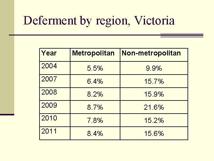Deferment by region, Victoria Year Metropolitan Non-metropolitan 2004 5. 5% 9. 9% 2007 6.