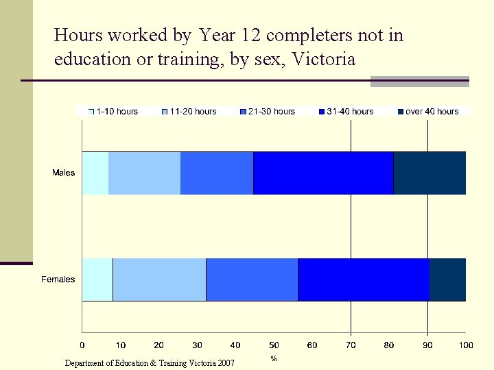 Hours worked by Year 12 completers not in education or training, by sex, Victoria