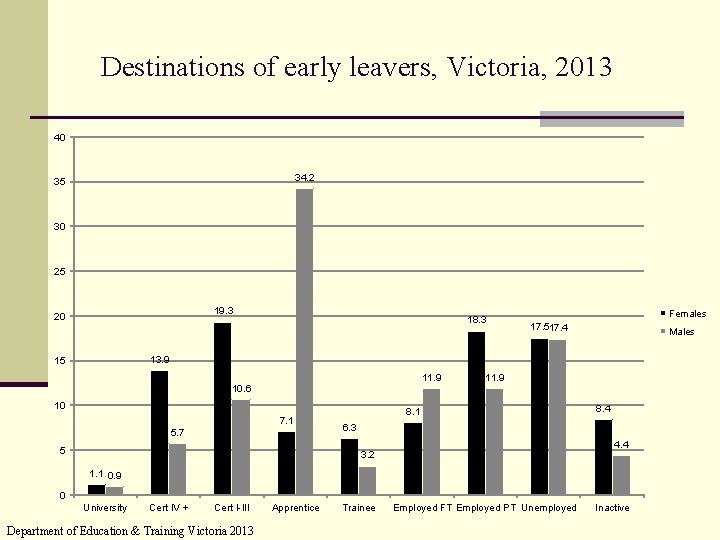 Destinations of early leavers, Victoria, 2013 40 34. 2 35 30 25 19. 3