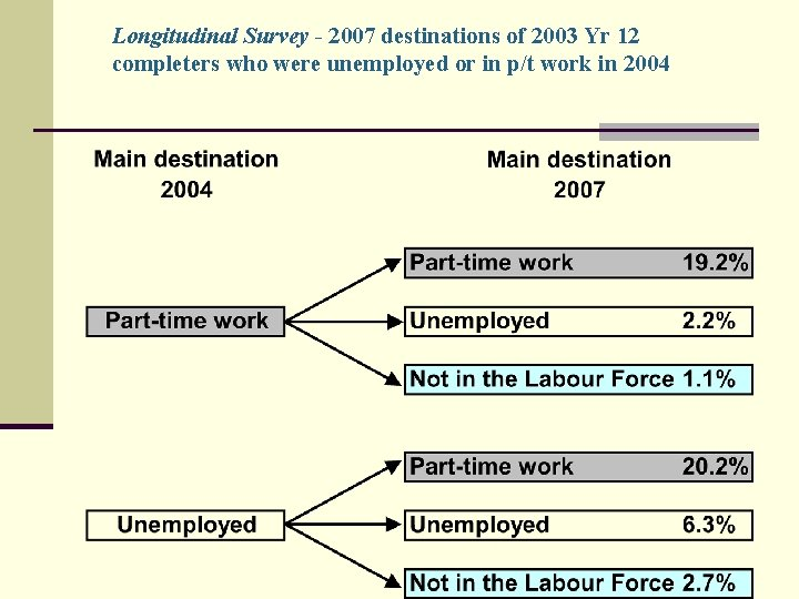 Longitudinal Survey - 2007 destinations of 2003 Yr 12 completers who were unemployed or