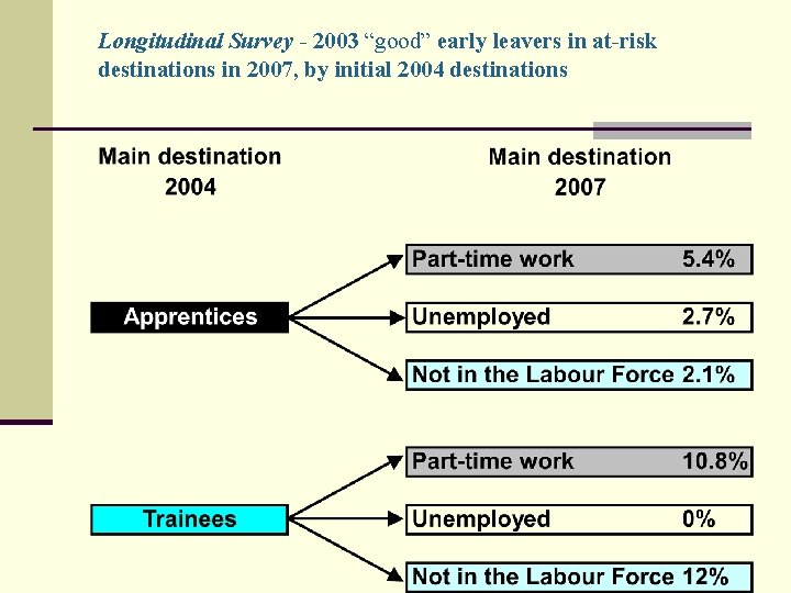"""Longitudinal Survey - 2003 """"good"""" early leavers in at-risk destinations in 2007, by initial"""