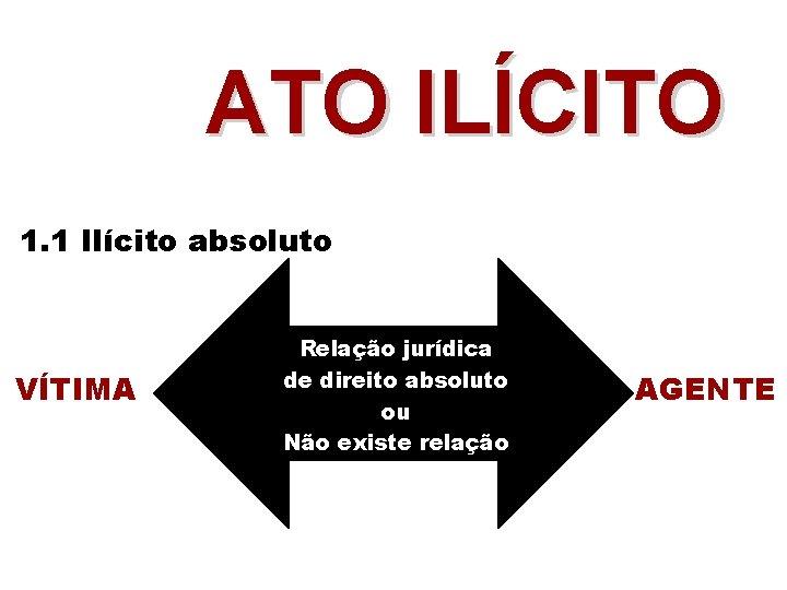 ATO ILÍCITO 1. 1 Ilícito absoluto VÍTIMA Relação jurídica de direito absoluto ou Não