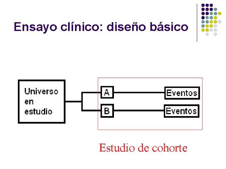 Ensayo clínico: diseño básico